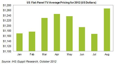 US Flat Panel TV Pricing